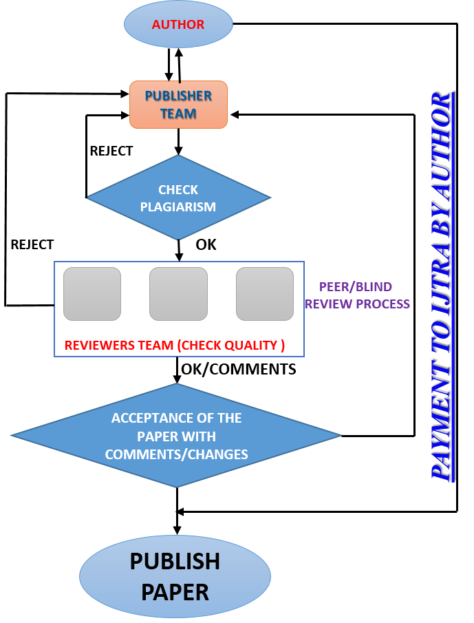 Paper review online